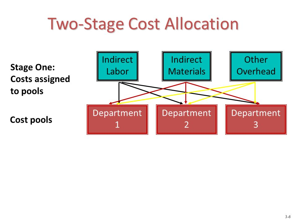 Two-Stage Cost Allocation