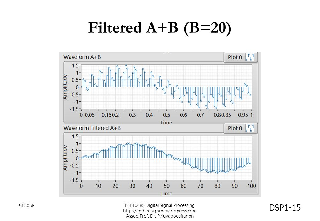 Filtered A+B (B=20) CESdSP