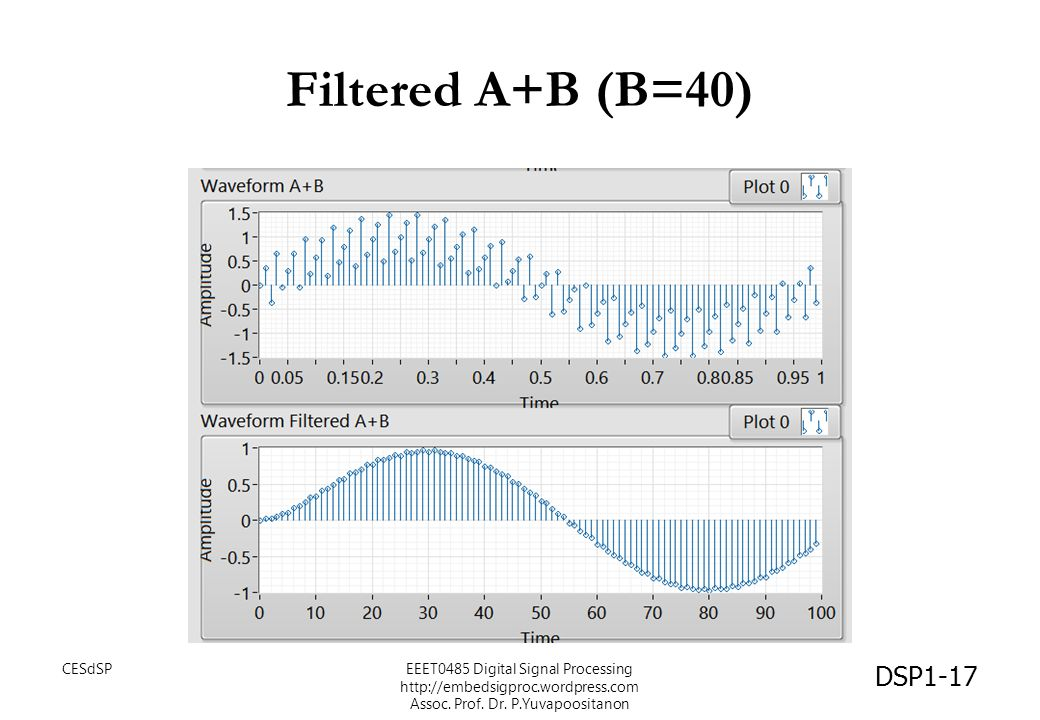 Filtered A+B (B=40) CESdSP