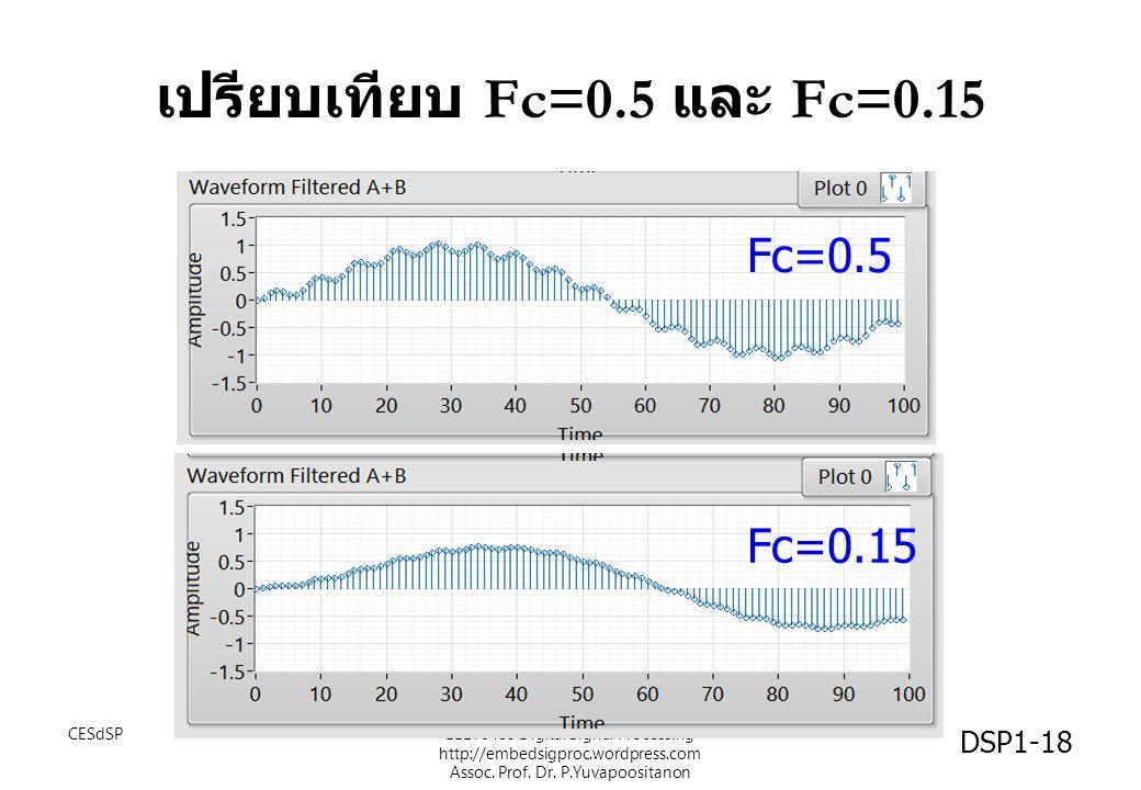 เปรียบเทียบ Fc=0.5 และ Fc=0.15