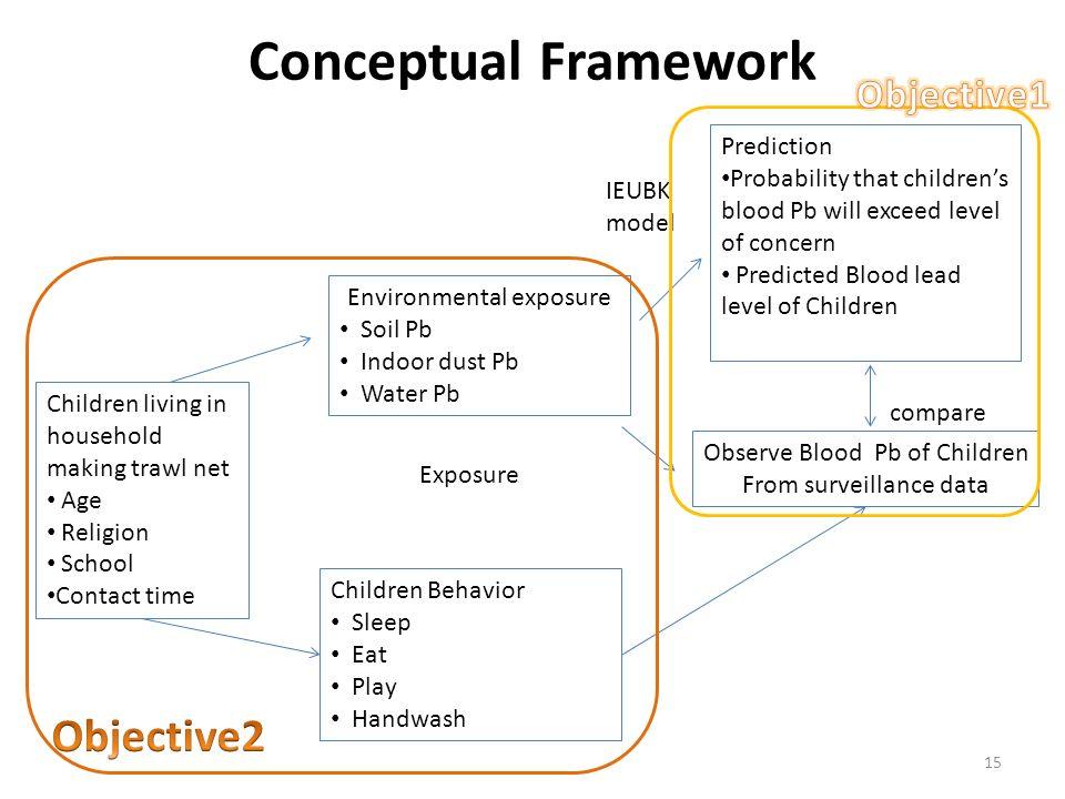 Conceptual Framework Objective2 Objective1 Prediction