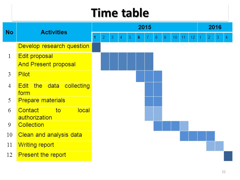 Time table No Activities 2015 2016 Develop research question