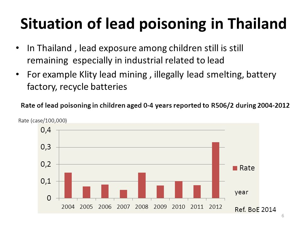 Situation of lead poisoning in Thailand