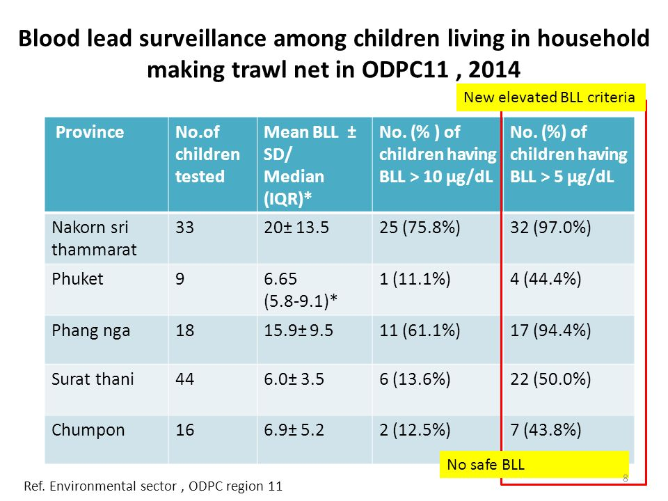 Blood lead surveillance among children living in household making trawl net in ODPC11 , 2014