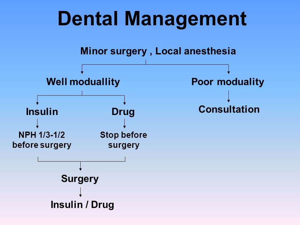 Dental Management Minor surgery , Local anesthesia Well moduallity