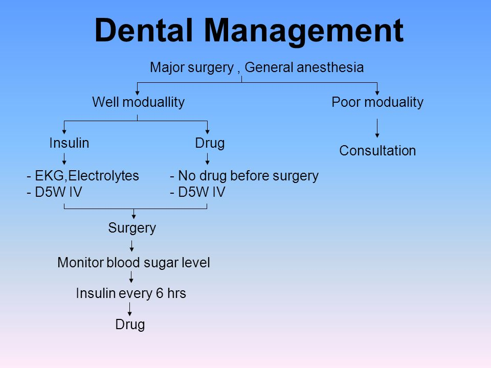 Dental Management Major surgery , General anesthesia Well moduallity
