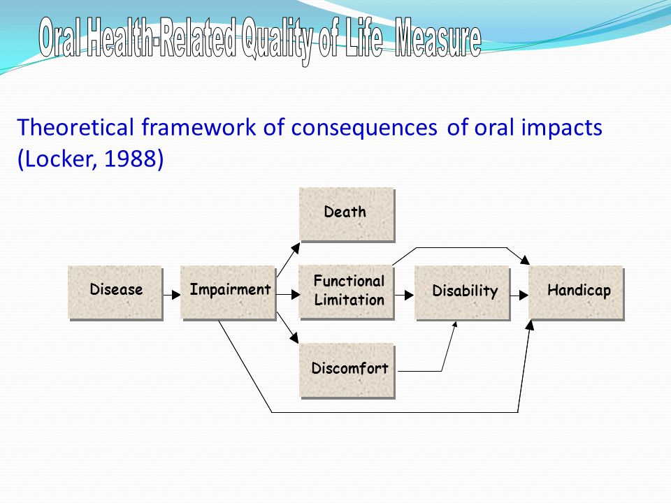 Theoretical framework of consequences of oral impacts (Locker, 1988)