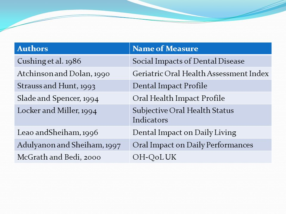 Authors Name of Measure. Cushing et al. 1986. Social Impacts of Dental Disease. Atchinson and Dolan, 1990.