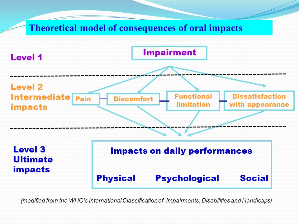 Theoretical model of consequences of oral impacts