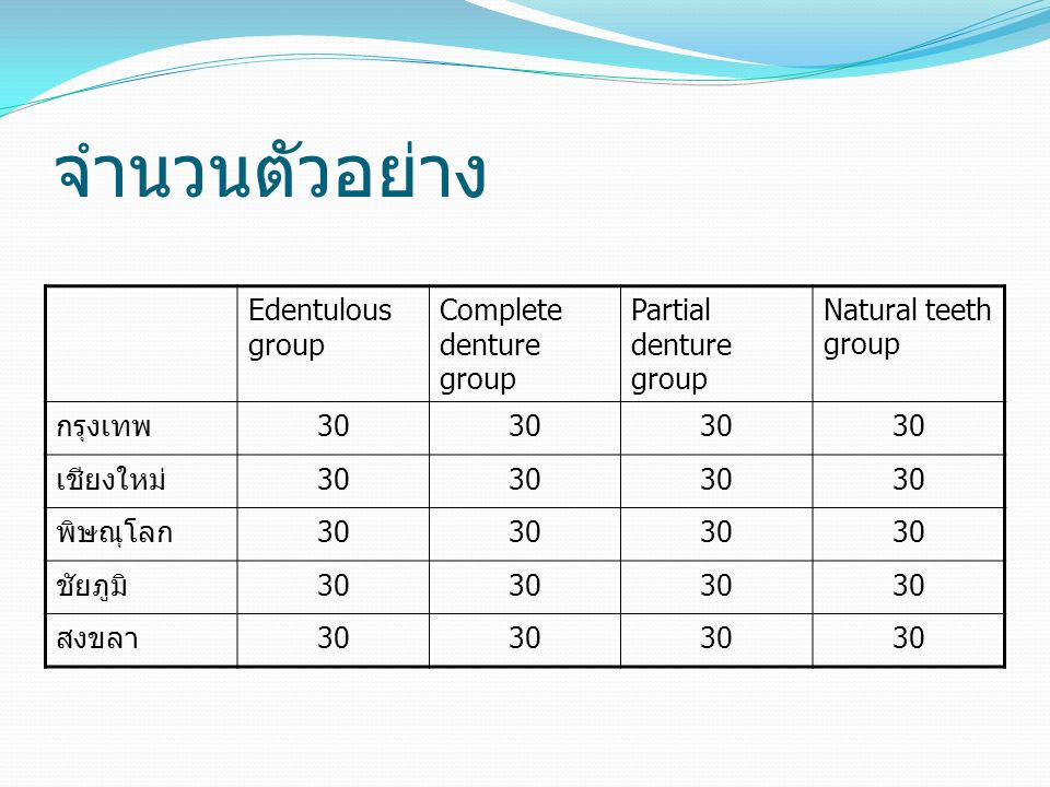 จำนวนตัวอย่าง Edentulous group Complete denture group