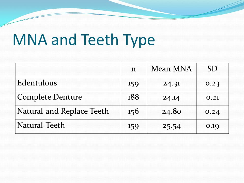 MNA and Teeth Type n Mean MNA SD Edentulous 159 24.31 0.23