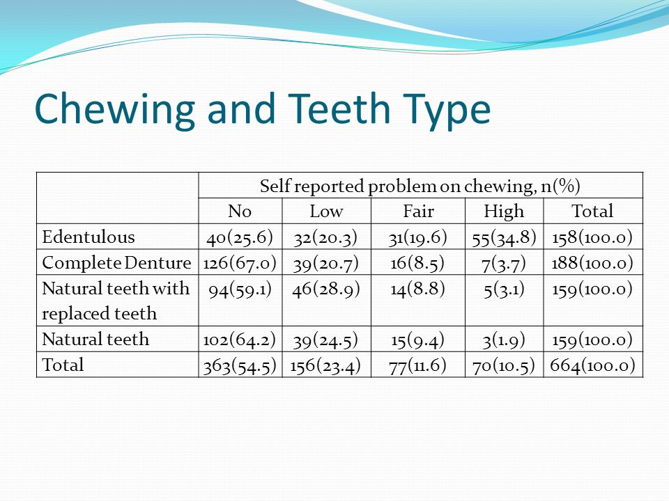 Self reported problem on chewing, n(%)