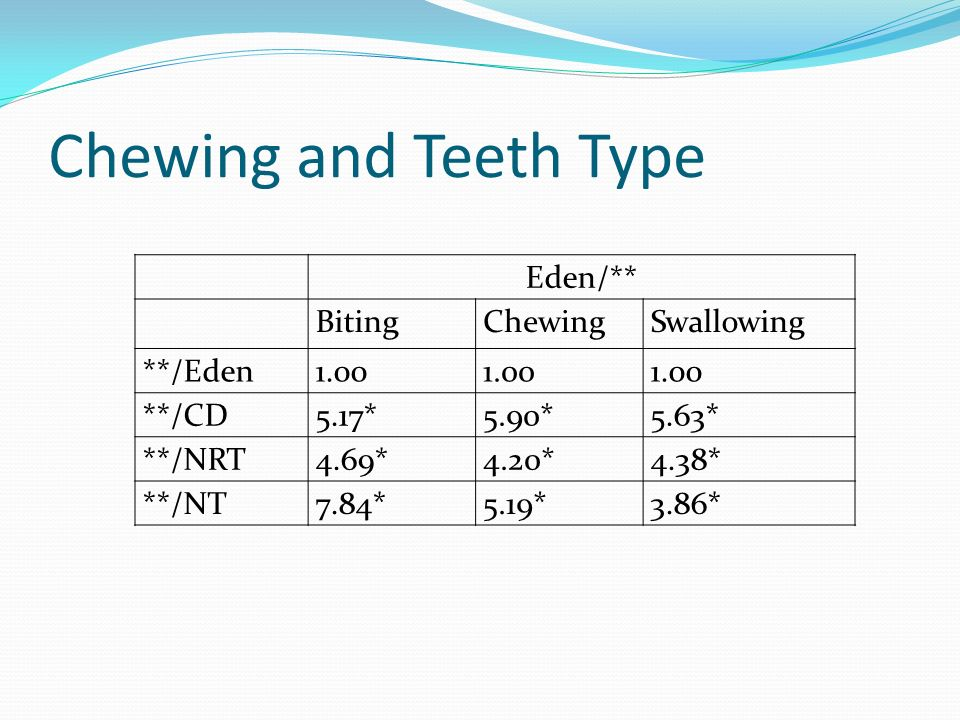 Chewing and Teeth Type Eden/** Biting Chewing Swallowing **/Eden 1.00