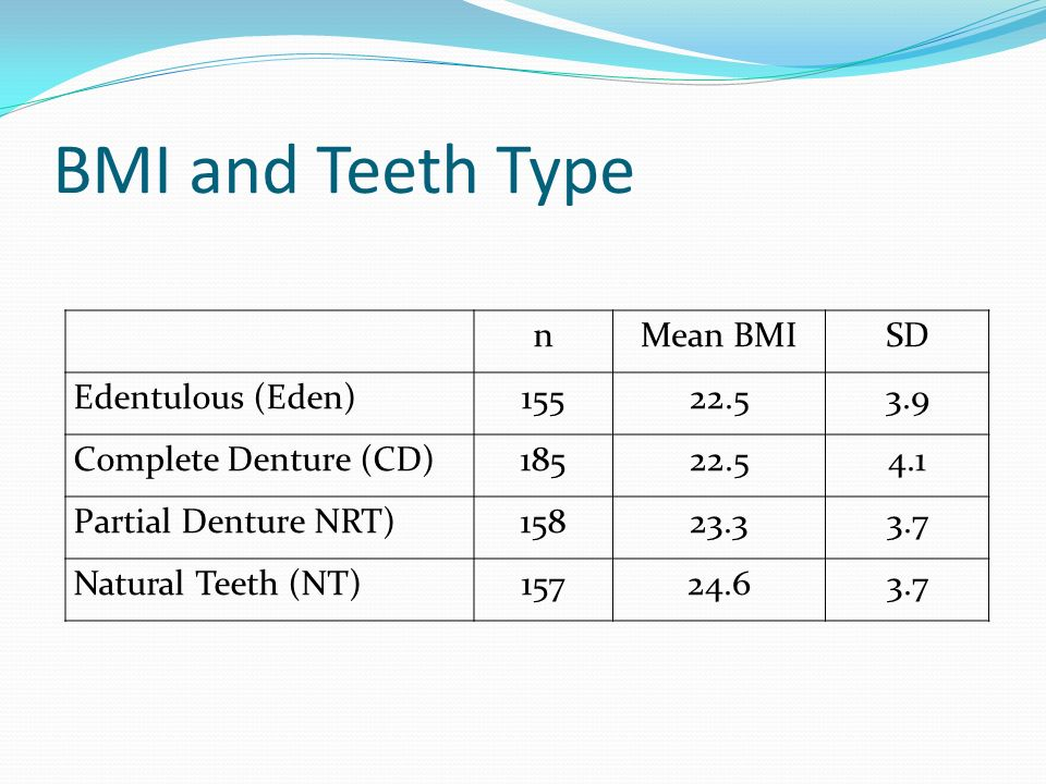 BMI and Teeth Type n Mean BMI SD Edentulous (Eden) 155 22.5 3.9