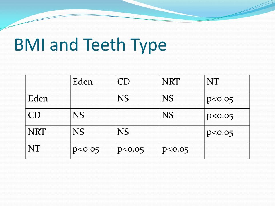 BMI and Teeth Type Eden CD NRT NT NS p<0.05