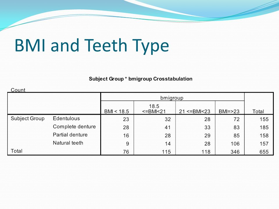 BMI and Teeth Type