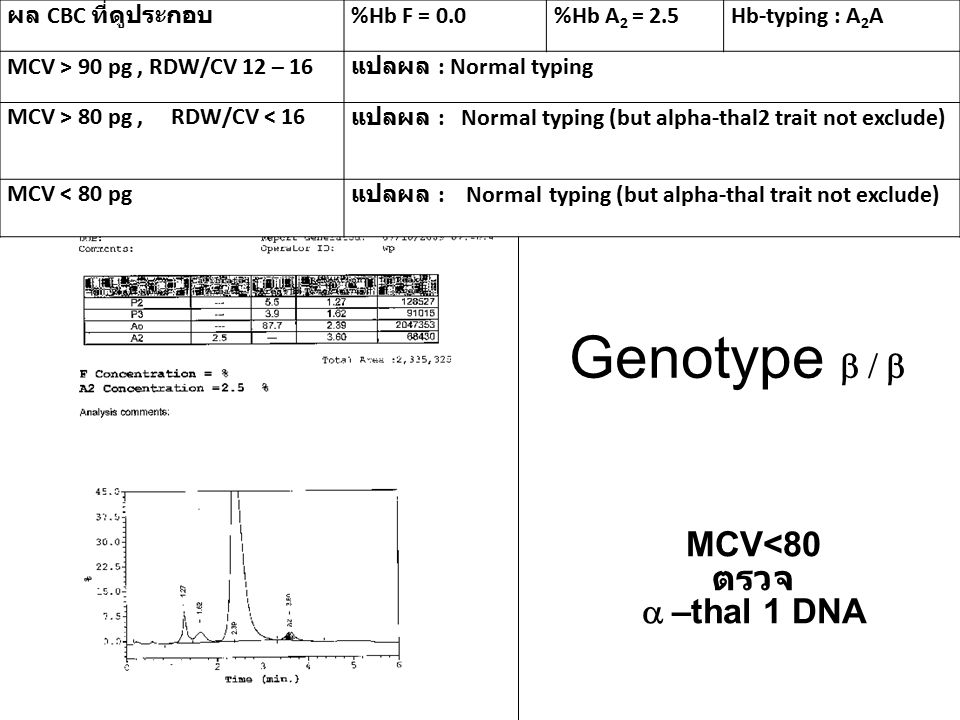 Genotype b / b MCV<80 ตรวจ a –thal 1 DNA ผล CBC ที่ดูประกอบ