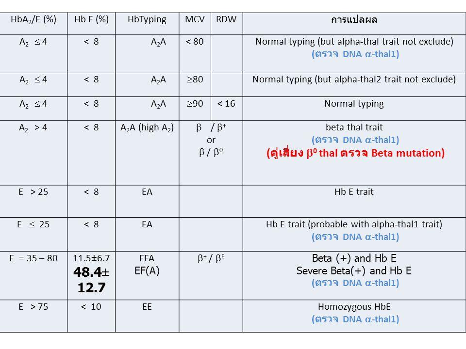 (คู่เสี่ยง b0 thal ตรวจ Beta mutation)