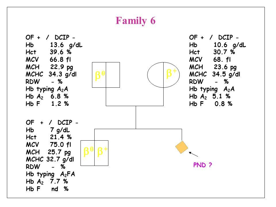 Family 6 b+ b0 b0 b+ OF + / DCIP - Hb 13.6 g/dL Hct 39.6 % MCV 66.8 fl