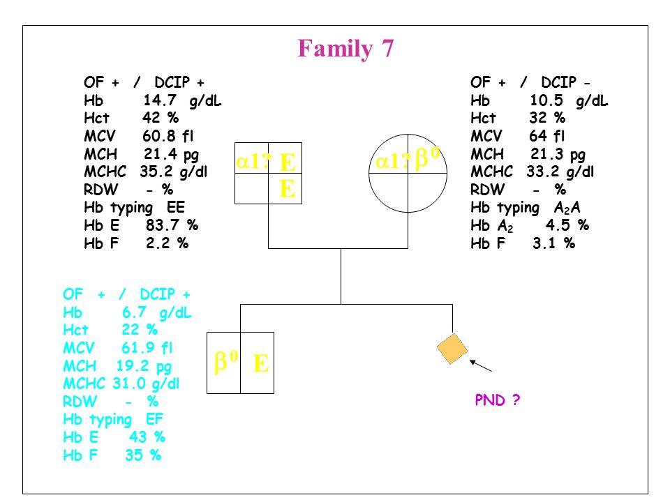 Family 7 b0 E E b0 E a1 a1 OF + / DCIP + Hb 14.7 g/dL Hct 42 %
