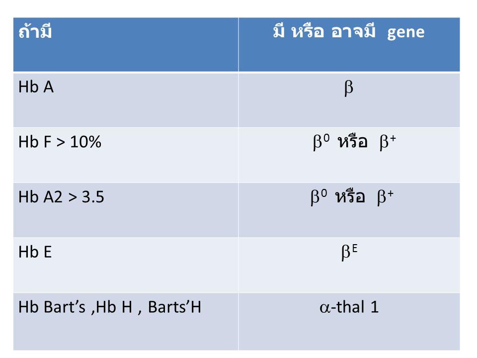 ถ้ามี มี หรือ อาจมี gene. Hb A. b. Hb F > 10% b0 หรือ b+ Hb A2 > 3.5. Hb E. bE. Hb Bart's ,Hb H , Barts'H.