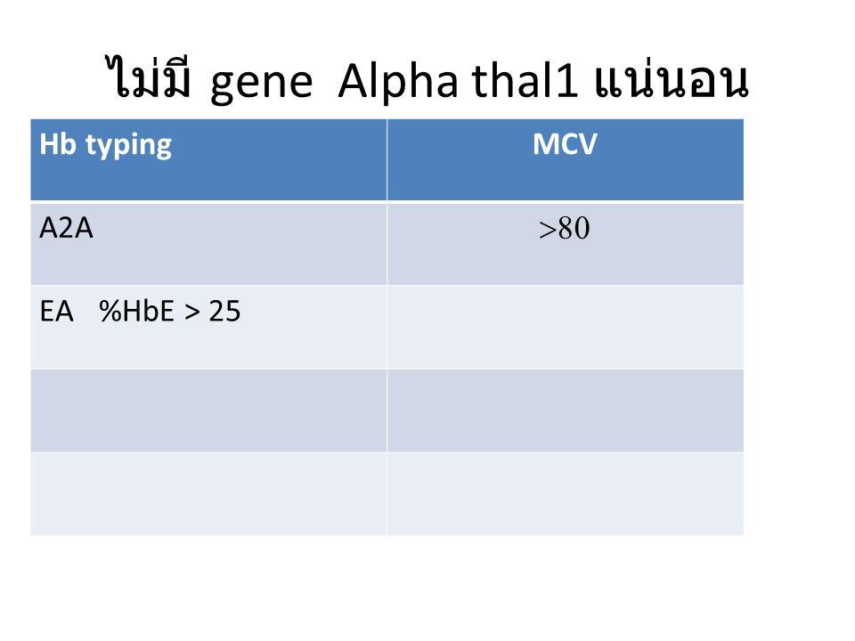ไม่มี gene Alpha thal1 แน่นอน