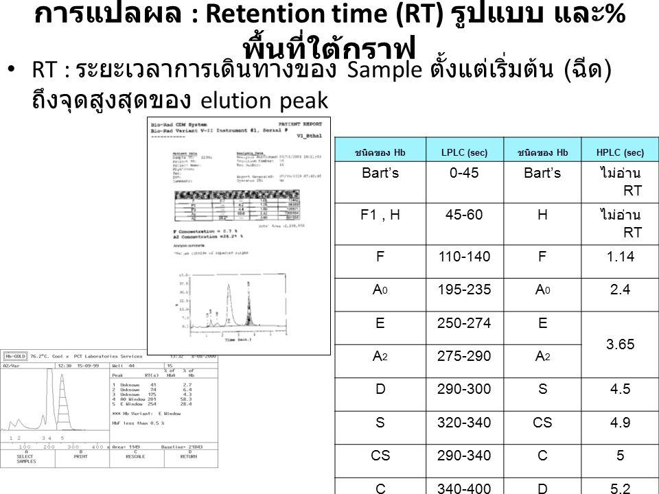 การแปลผล : Retention time (RT) รูปแบบ และ%พื้นที่ใต้กราฟ