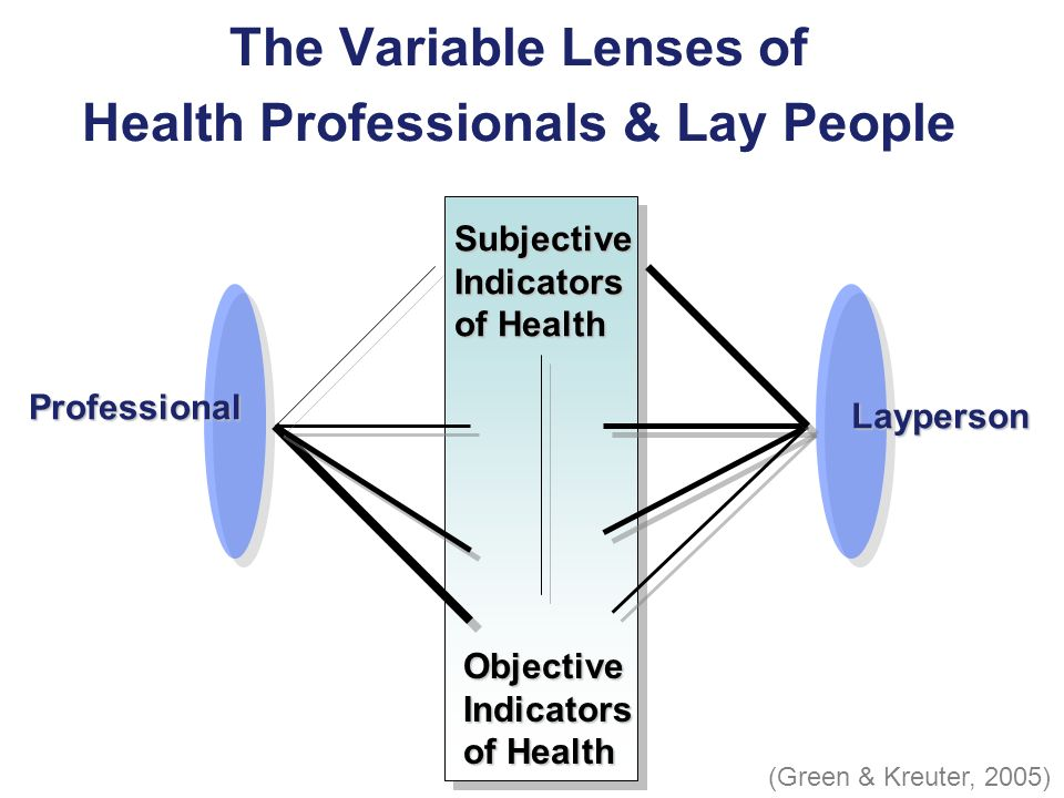 The Variable Lenses of Health Professionals & Lay People