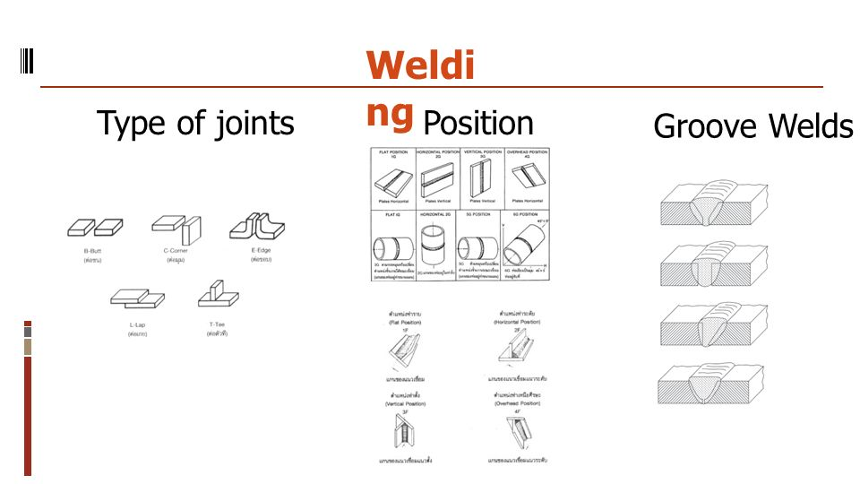 Welding Type of joints Position Groove Welds