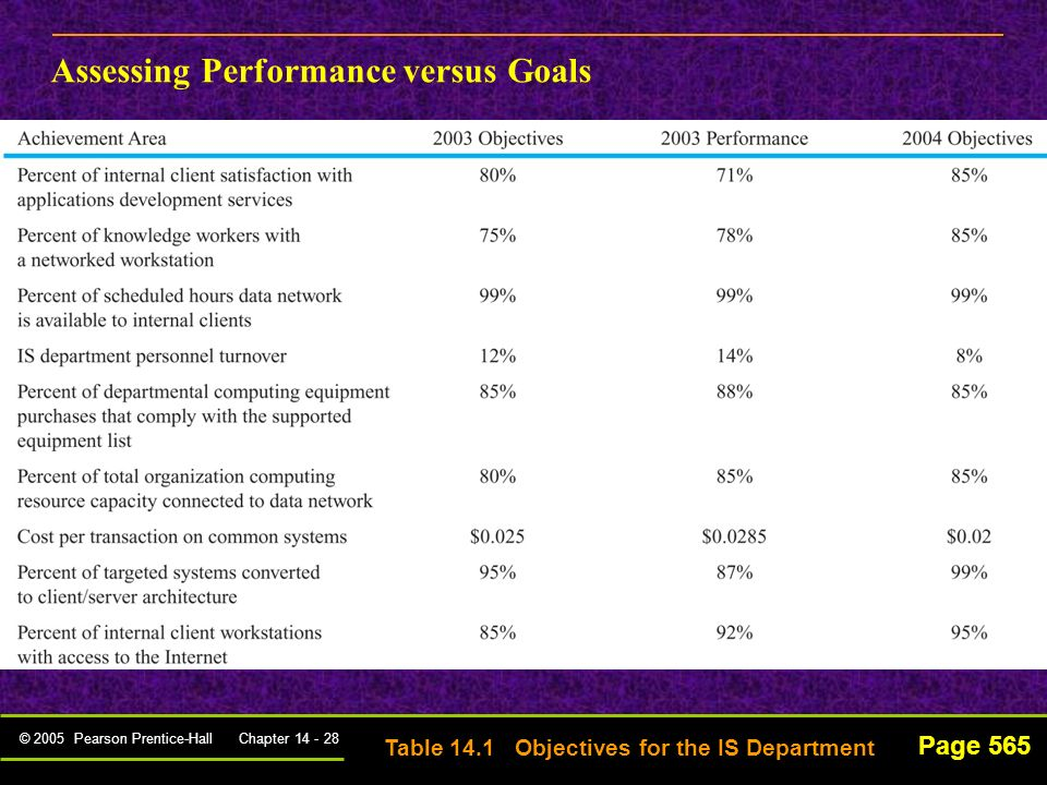 Assessing Performance versus Goals