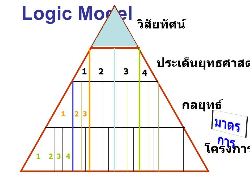 Logic Model มาตรการ วิสัยทัศน์ ประเด็นยุทธศาสตร์ กลยุทธ์ โครงการ 1 2 3