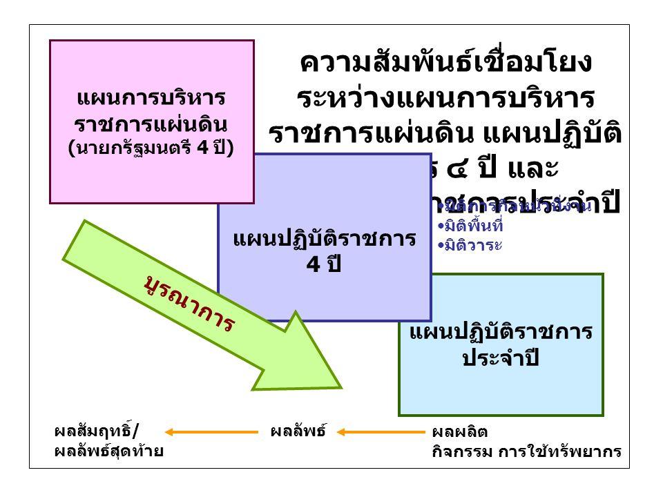 แผนการบริหารราชการแผ่นดิน (นายกรัฐมนตรี 4 ปี) แผนปฏิบัติราชการประจำปี