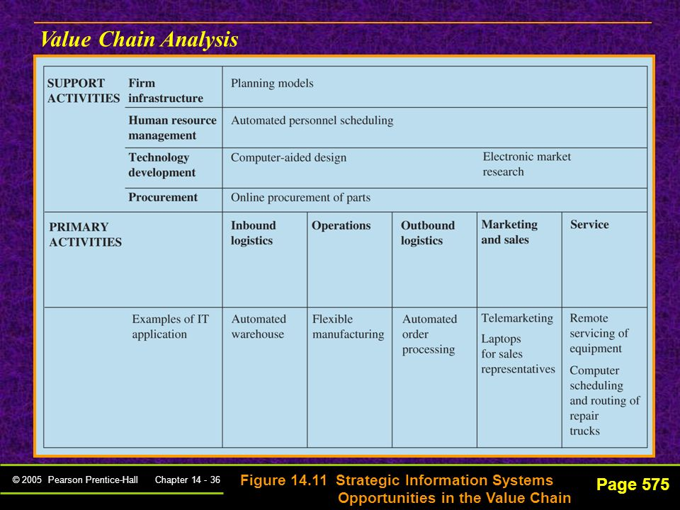 Value Chain Analysis Page 575