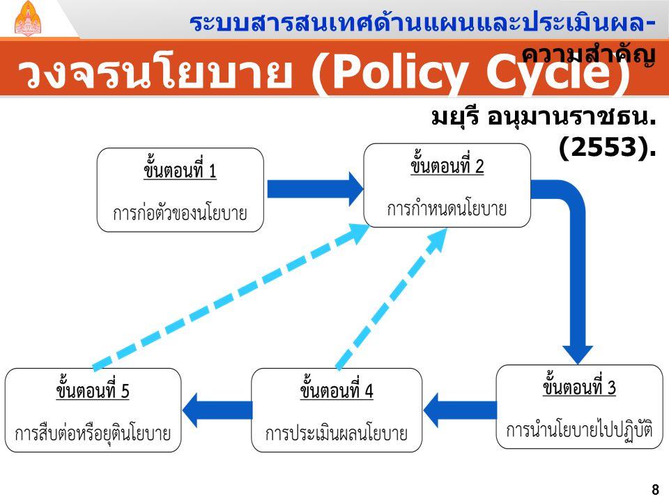วงจรนโยบาย (Policy Cycle)
