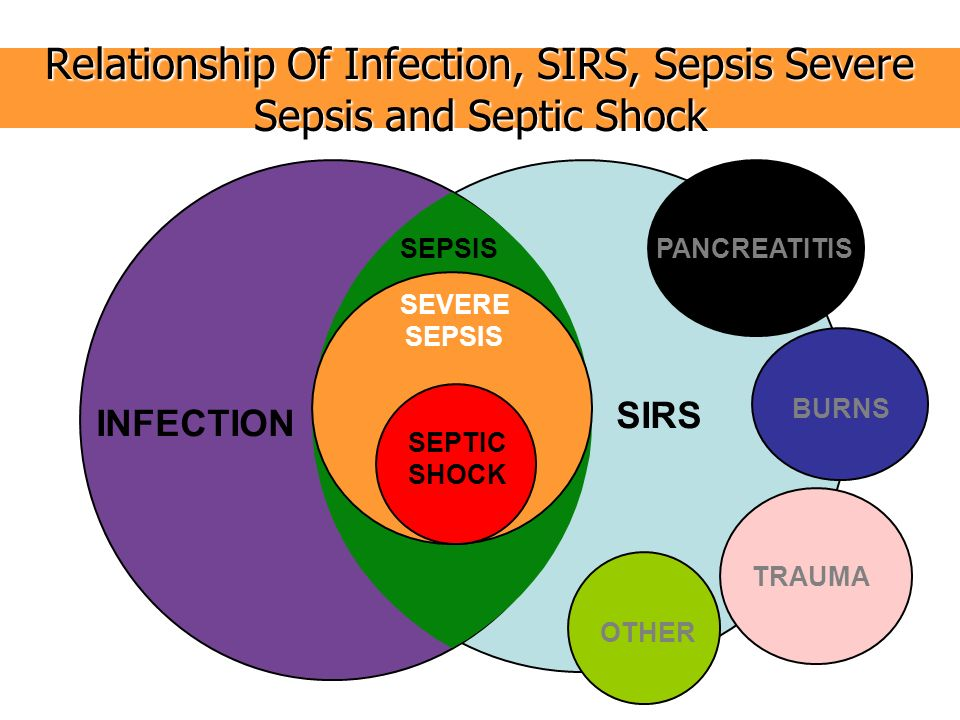 Relationship Of Infection, SIRS, Sepsis Severe Sepsis and Septic Shock