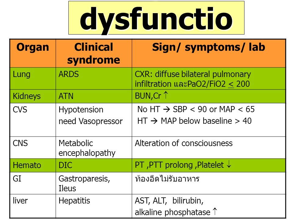 Organ dysfunction Organ Clinical syndrome Sign/ symptoms/ lab Lung