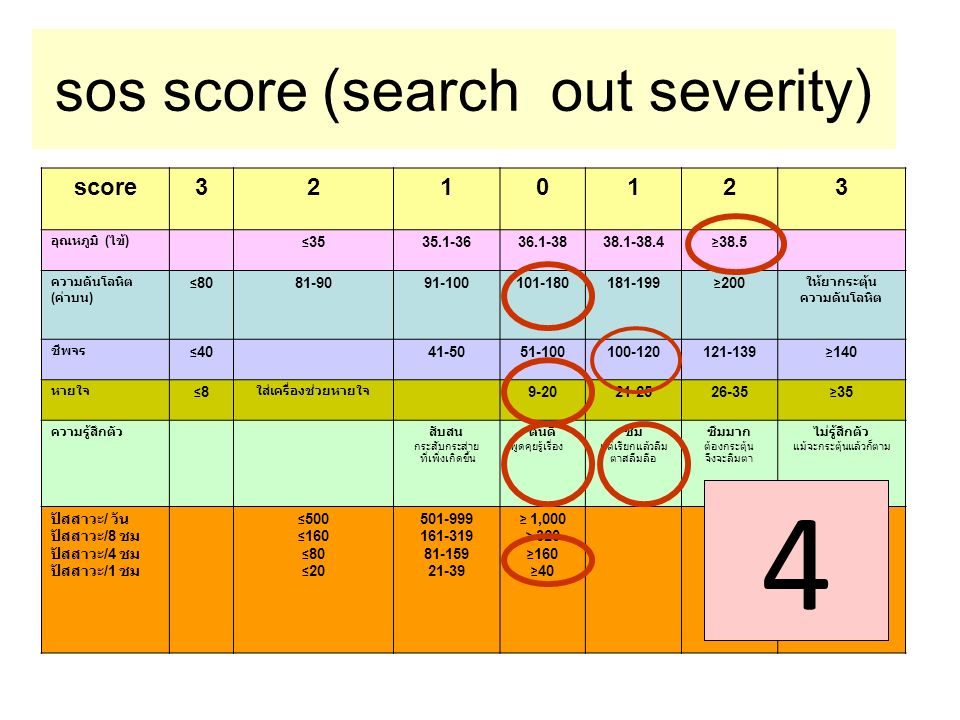 sos score (search out severity)