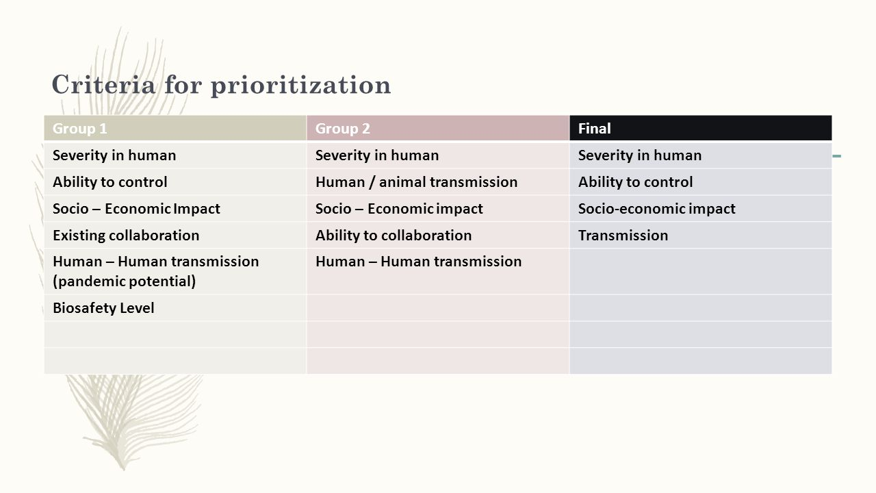 Criteria for prioritization