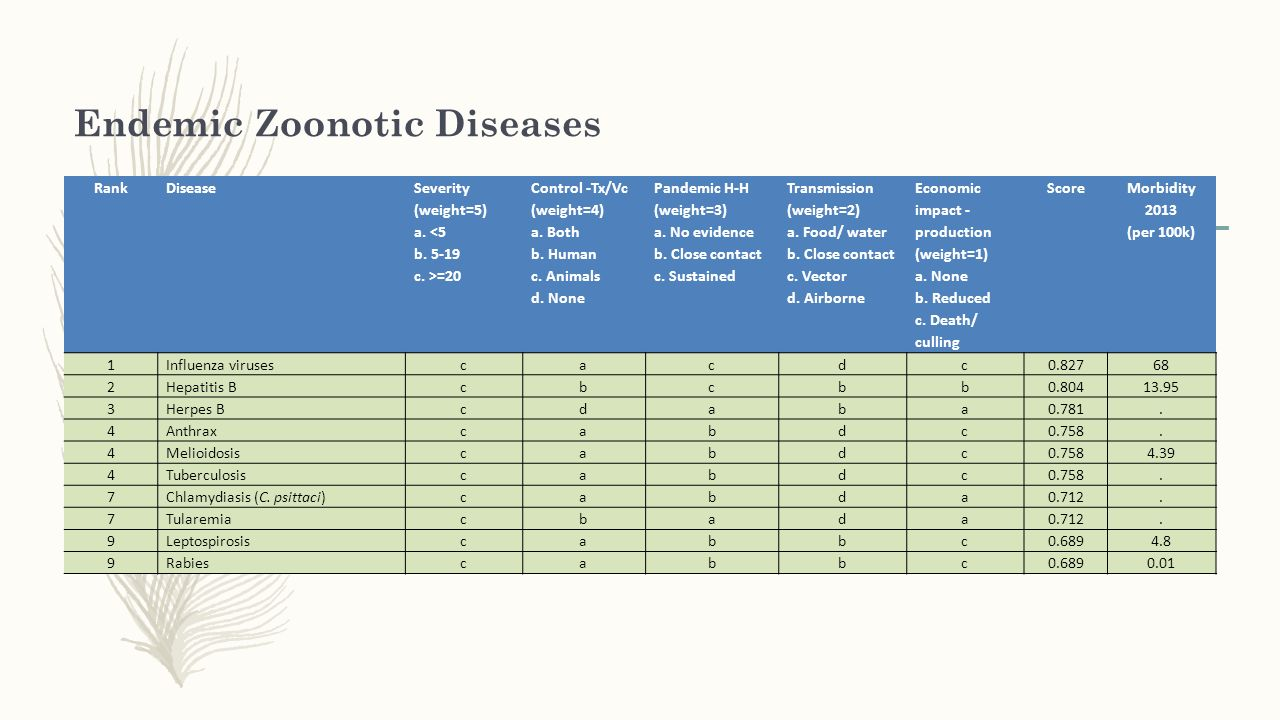 Endemic Zoonotic Diseases