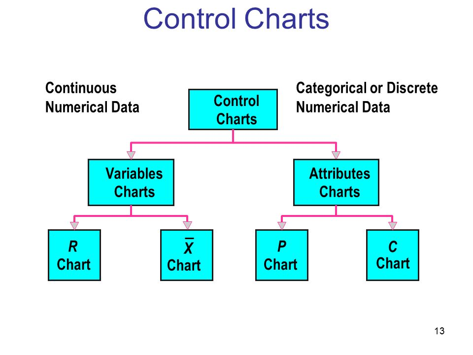 Control Charts Continuous Numerical Data