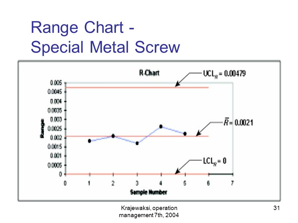 Range Chart - Special Metal Screw