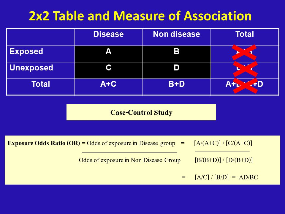 2x2 Table and Measure of Association