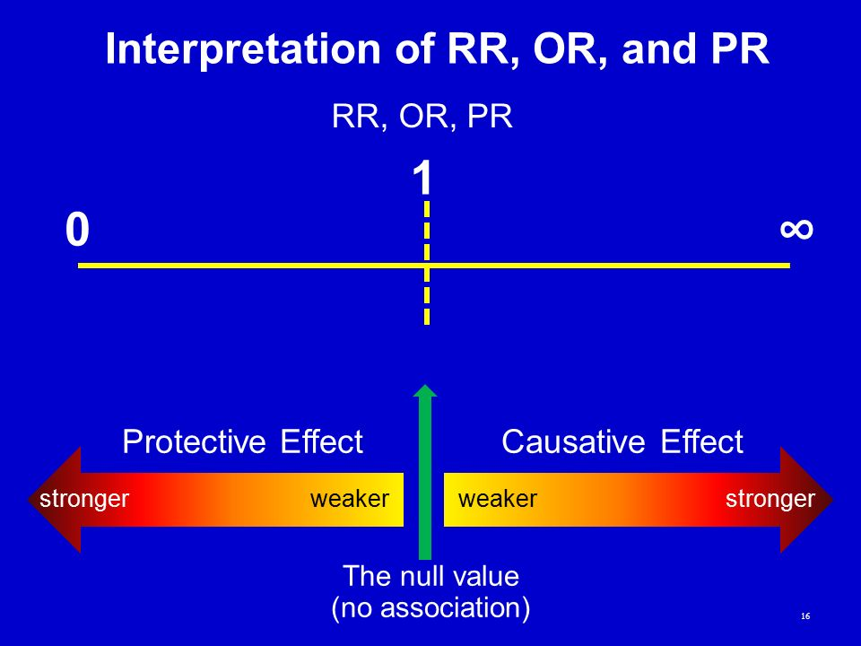 Interpretation of RR, OR, and PR