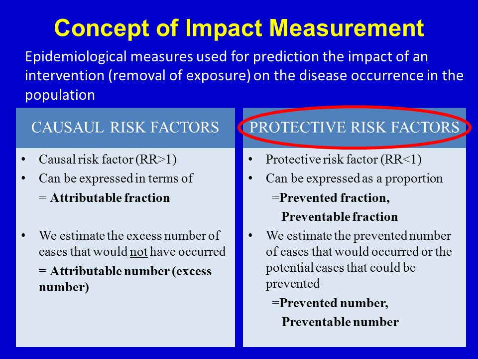 Concept of Impact Measurement