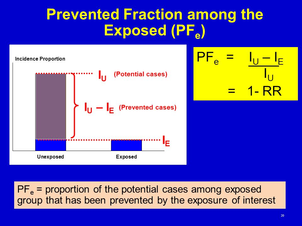 Prevented Fraction among the Exposed (PFe)