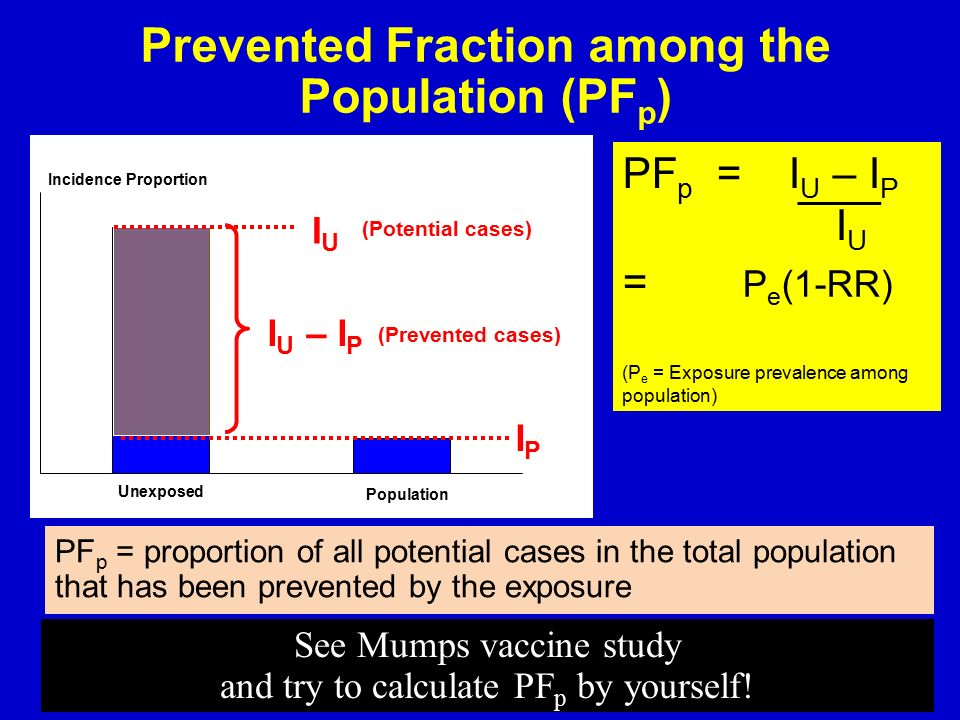 Prevented Fraction among the Population (PFp)
