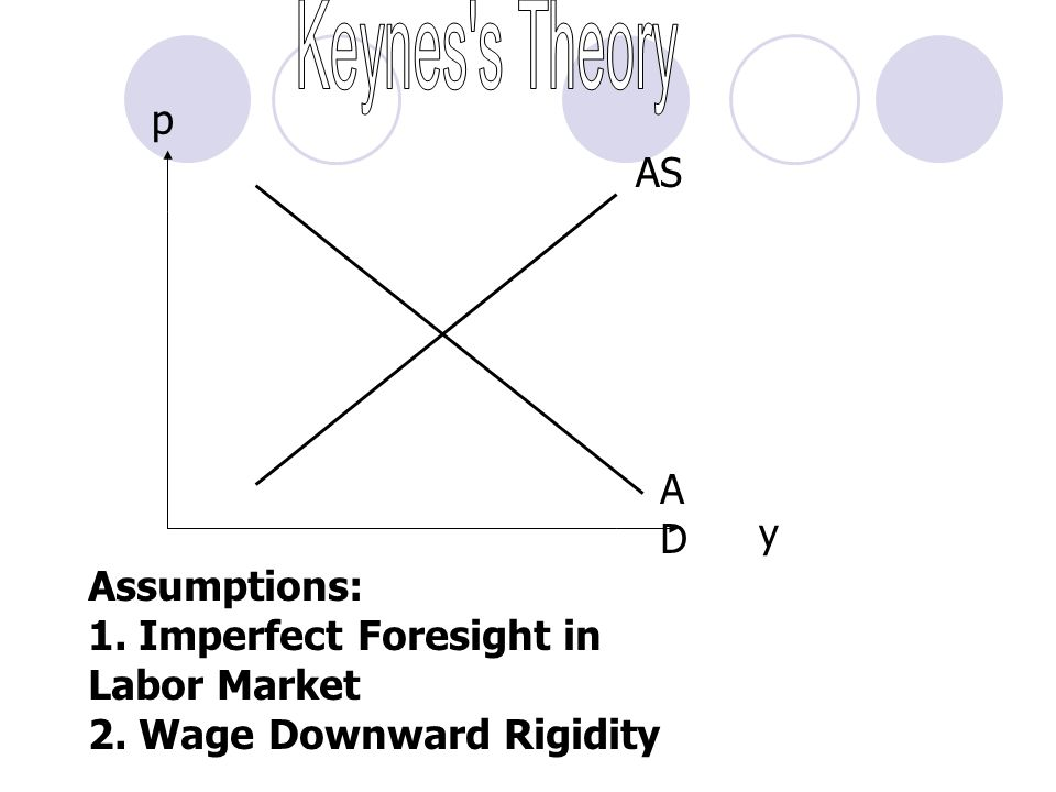 Keynes s Theory p AS AD y Assumptions: