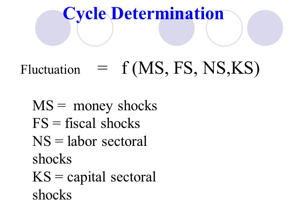 Cycle Determination MS = money shocks FS = fiscal shocks