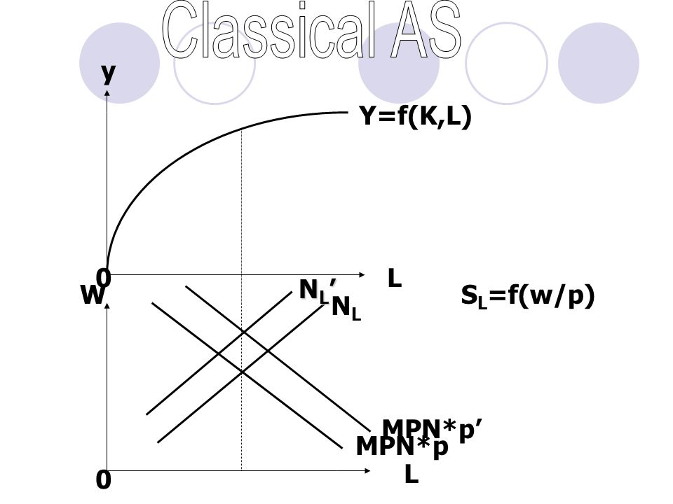 Classical AS y Y=f(K,L) L NL' W SL=f(w/p) NL MPN*p' MPN*p L