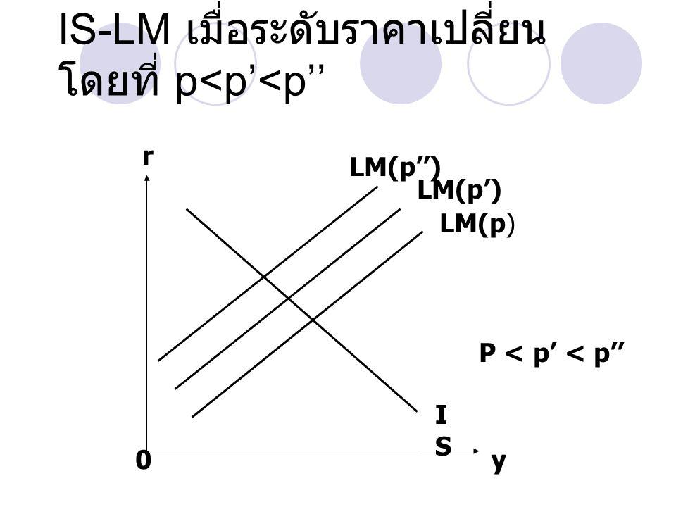 IS-LM เมื่อระดับราคาเปลี่ยน โดยที่ p<p'<p''